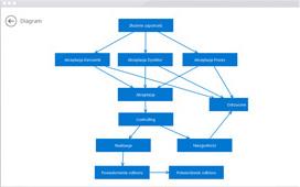 modelowanie_procesow_biznesowych
